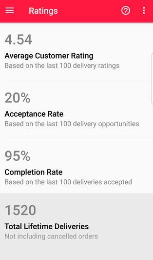 Doordash Driver: Keeping your Doordash Acceptance Rate Up