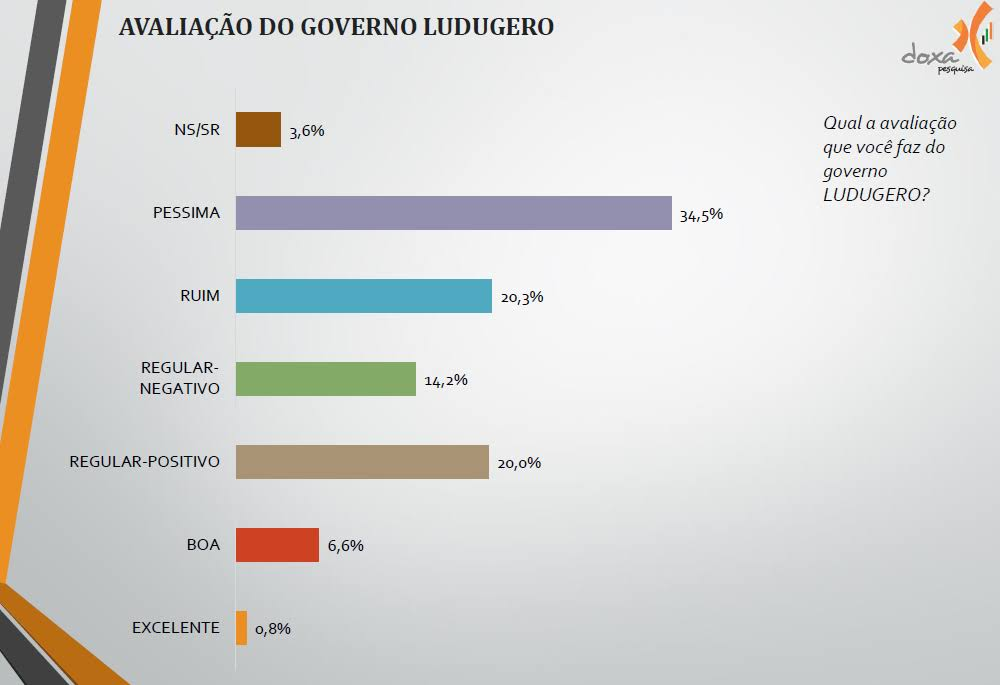 Pesquisa Oriximiná - Ângelo e Ludugero