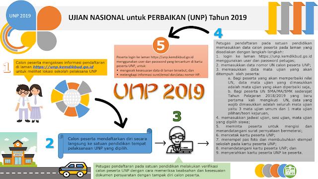 Prosedur Pendaftaran UNP Tahun 2019