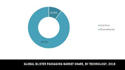 global blister packaging market share