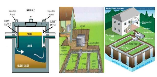 Pembuangan simpulan limbah tinja umumnya dibuang memakai beberapa cara antara lain denga  Pengolahan Limbah Rumah Tangga (Sanitasi)