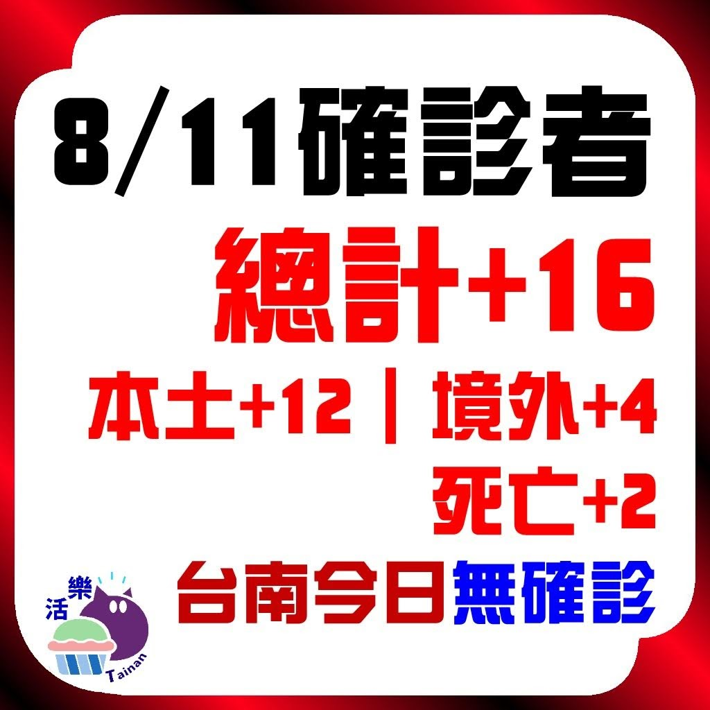 CDC公告,今日(8/11)確診:16。本土+12、境外+4、死亡+2。台南今日無確診(+0)(連45天)。
