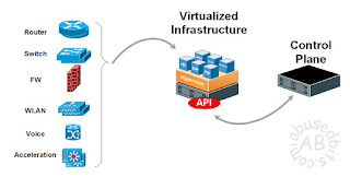Virtual Network Function VNF