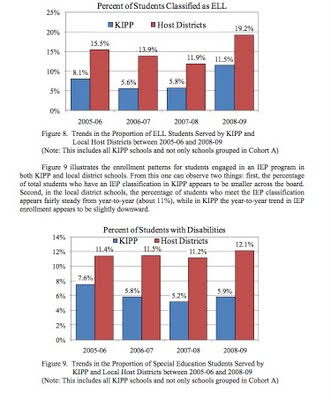 Schools matter understanding kipp model charter schools part 11 when comparing the types of disabilities found at charters with regular public schools the disabilities of students enrolled in charter schools are malvernweather Images