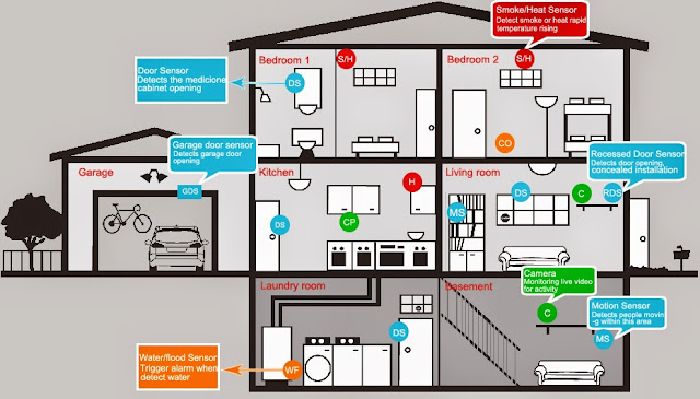 House Security Alarm and Camera System