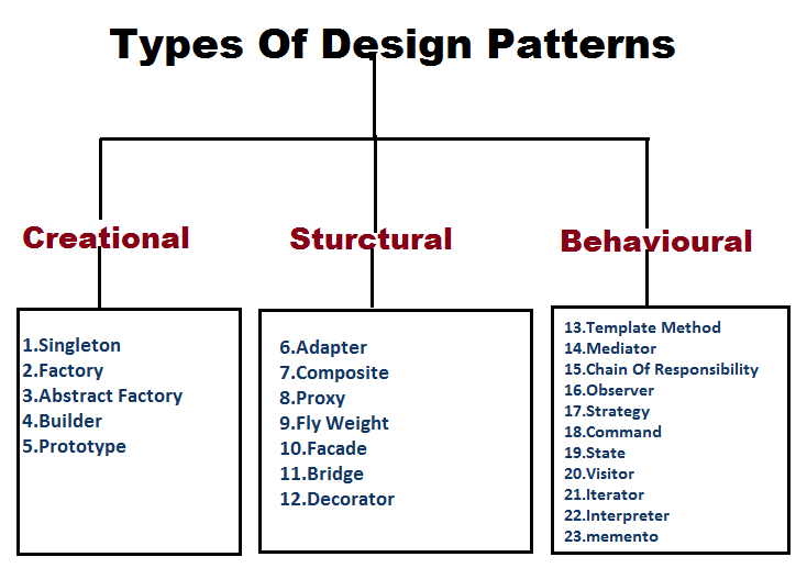 Design pattern and implementation of singleton design pattern in design pattern and implementation of singleton design pattern in java maxwellsz