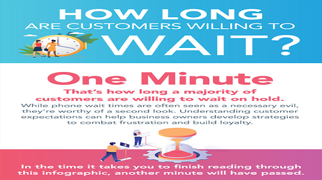 How Long are Customers Willing to Wait