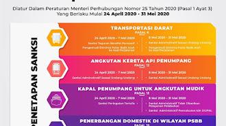 Kemenhub Kembali Tegaskan Arus Balik Ke Jakarta Tetap Dilarang !!!