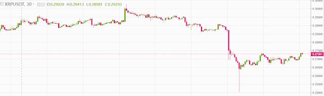تحليل عملة الريبل (ripple (XRP مقابل الدولار: