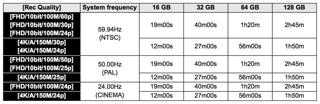 Таблица времени записи видео в Panasonic GH5, доступного для карт определенного размера