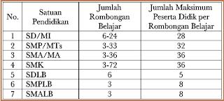 Jumlah Rombel (Rombongan Belajar) Dapodik 2019 Berdasarkan Rasio Jumlah Siswa
