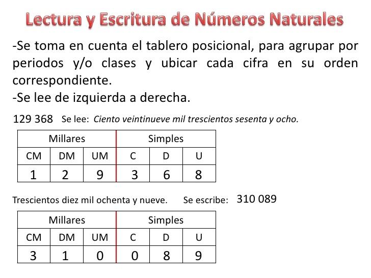 Matemática 5to Básico Lectura Y Escritura De Números Naturales