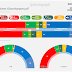 NORWAY, April 2017. Norfakta poll