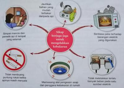 amalan sikap berjaga-jaga untuk mengelakkan kebakaran
