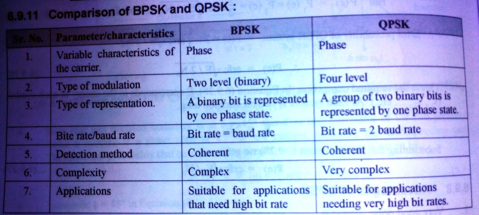 M Amp Ma Comparison Of Qpsk And Bpsk