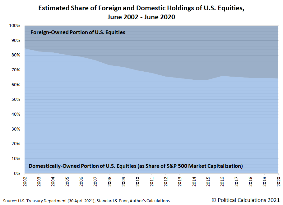 Market Capitalization of S&P 500 and Foreign Holdings of U.S. Equities, June 2002 - June 2020