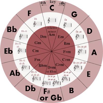 Tổng hợp 30 tone nhạc & vòng hợp âm trong 14 giọng phổ biến khi học đàn piano