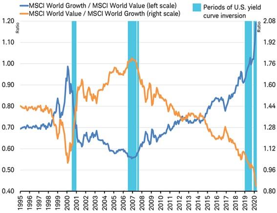 Inflación value vs growth