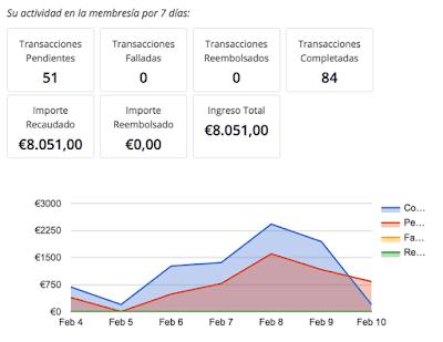 → Cómo ganar dinero con un blog ✓ Freddy Seo