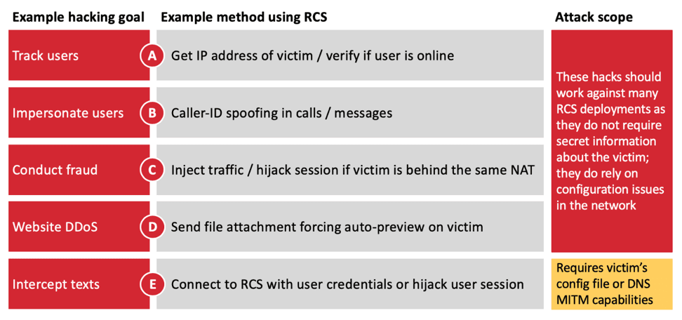 RCS Hacking Attacks  - RCS 2BAttacks - RCS Hacking Attacks Let Attackers to Take Full Control of User Accounts