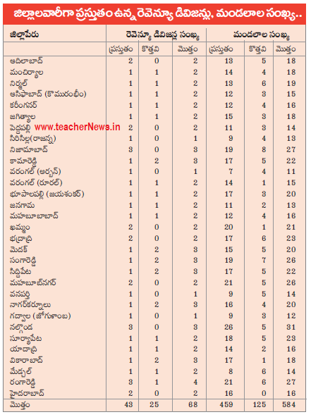 Telangana%2BNew%2BDistricts%252C%2BReven