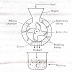 Principle, construction, working and uses of rotary cutter mill