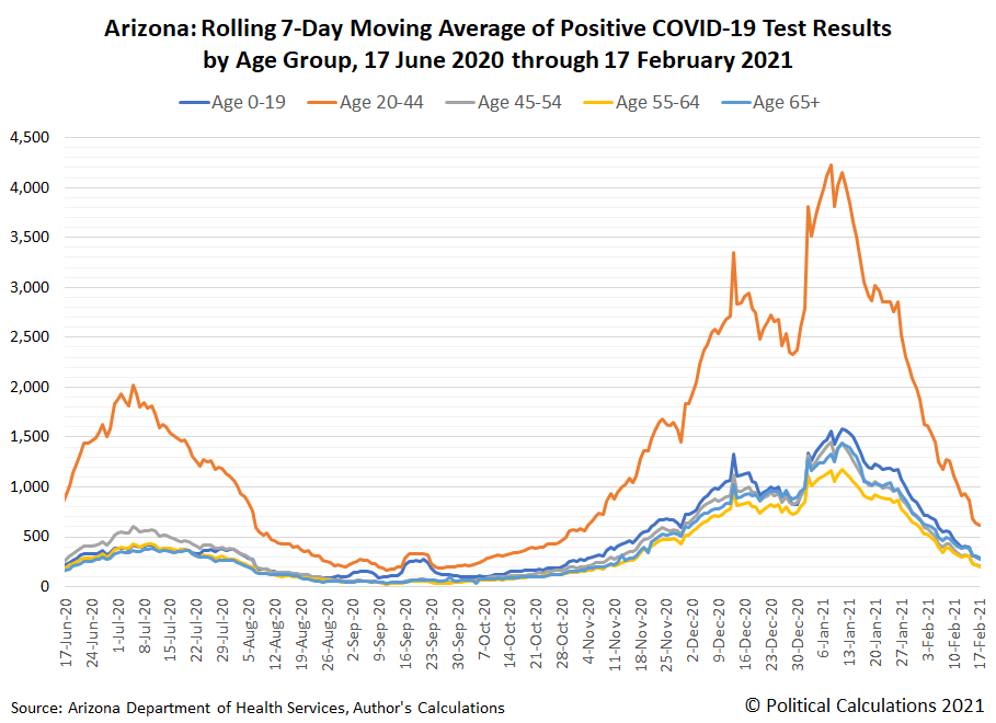 Arizona: Rolling 7-Day Moving Average of Positive COVID-19 Test Results by Age Group, 17 June 2020 through 17 February 2021