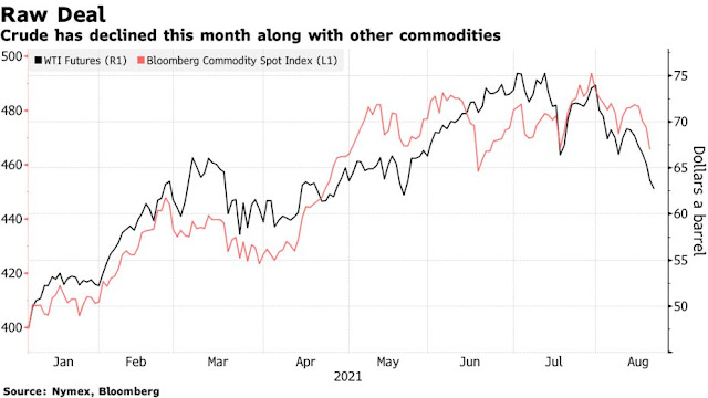 Oil Caps Longest Run of Losses Since 2019 on Fed Tapering Signal - Bloomberg