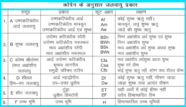 11 class Geography Notes In Hindi Chapter 12 Climate of the World