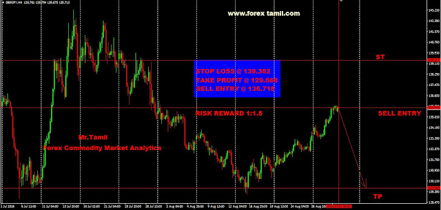 Forex selling rates chennai