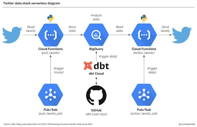 """""""Twitter data stack"""" serverless diagram"""