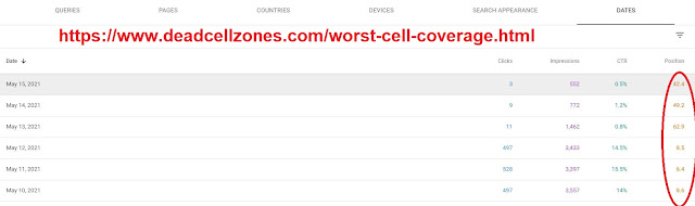 Worst Cell Phone Coverage