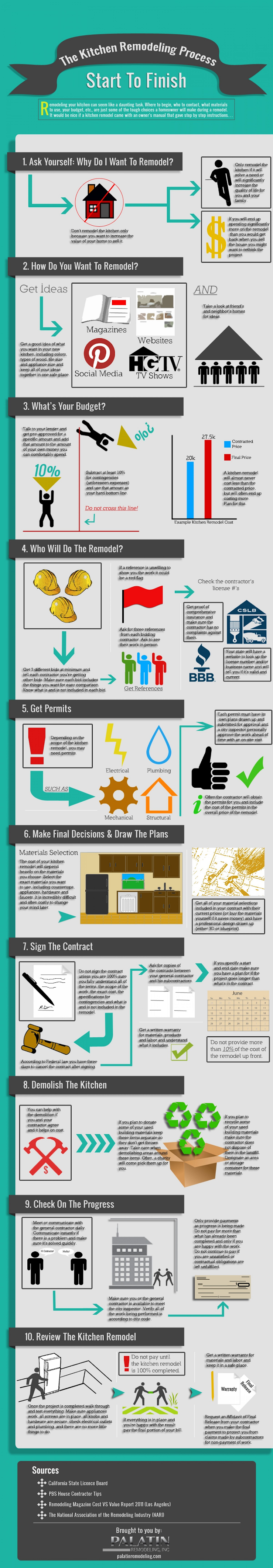The Kitchen Remodeling Process Start to Finish #infographic