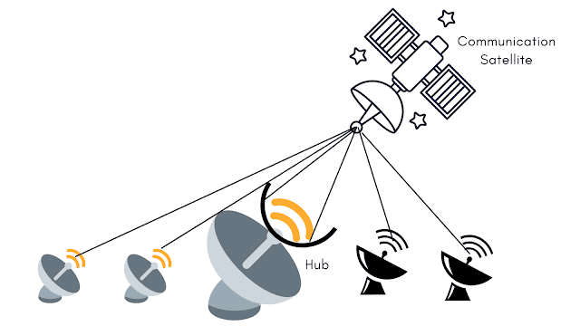 Types of Internet Connection - Digital Communication