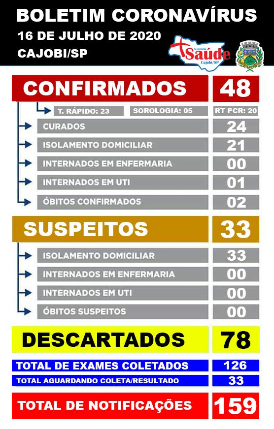 Cajobi bate recorde de casos confirmados, com 7 registros em 24h; casos sobem para 48