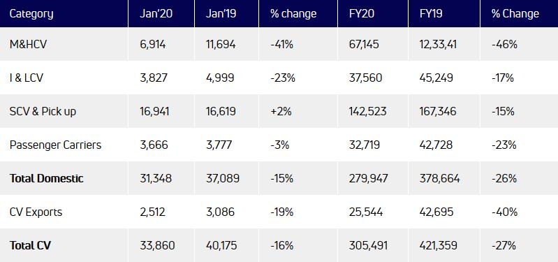 Tata Motors registers domestic sales of 45,242 units in January 2020   VANDI4U