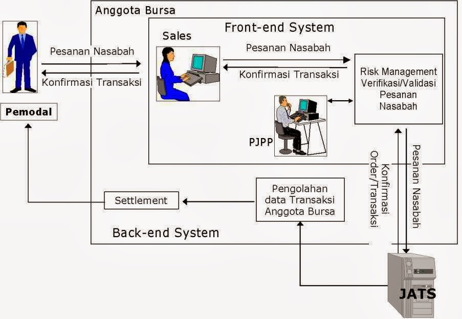 Kenali Sistem Perdagangan Alternatif Sebelum Memulai Trading - Panduan Trading