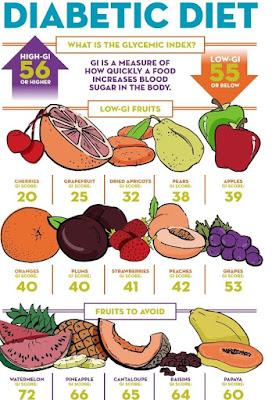 Diabetic diet and foods habits of Diabetes patients