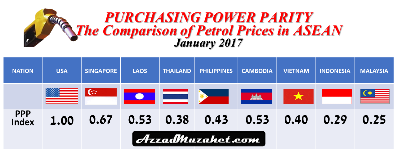 Purchasing Power Parity The Comparison Of Petrol Prices In Asean Azzad Muzahet