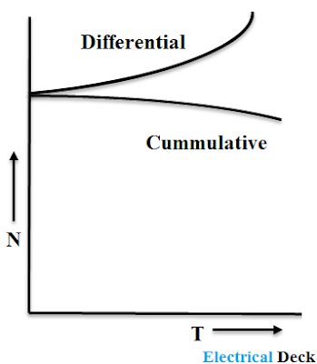 Characteristic of DC Compound Motor