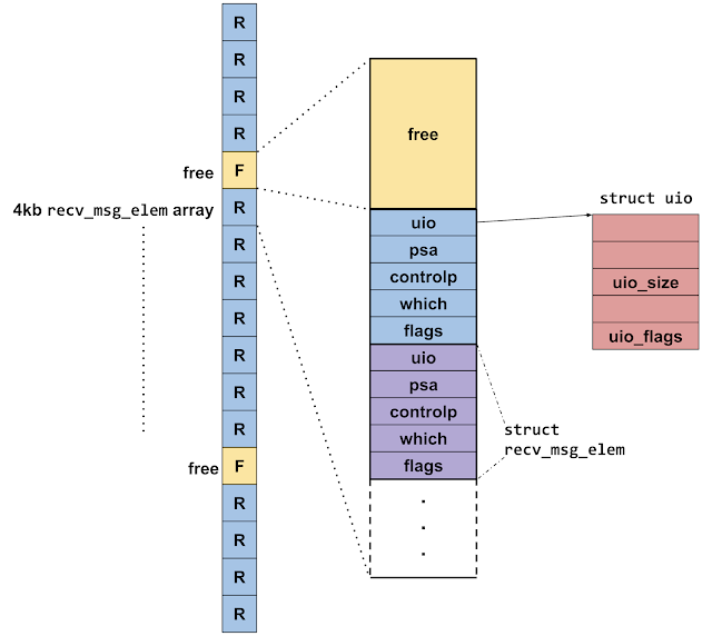 The same heap groom diagram as earlier, this time showing that the memory previously occupied by the out-of-line descriptors is now free, leaving gaps in-between the recv_msg_elem arrays.