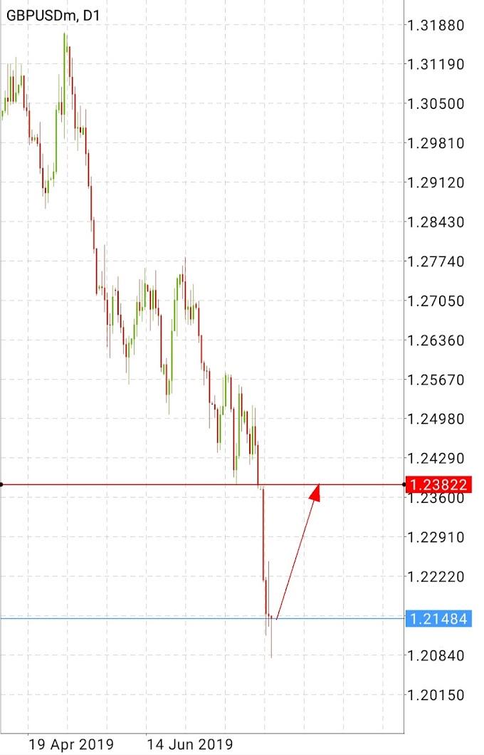 GBP USD BUY