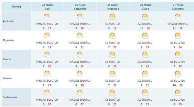 Bozova'da bu hafta hava durumu