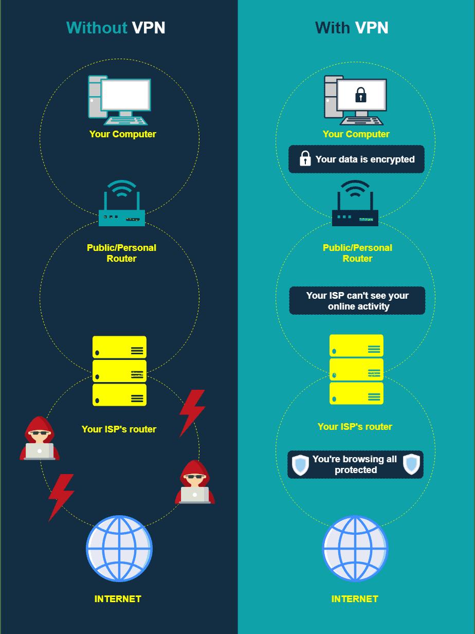 advantages of vpn