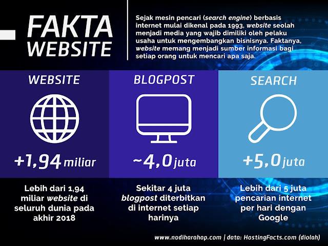 fakta mengenai website