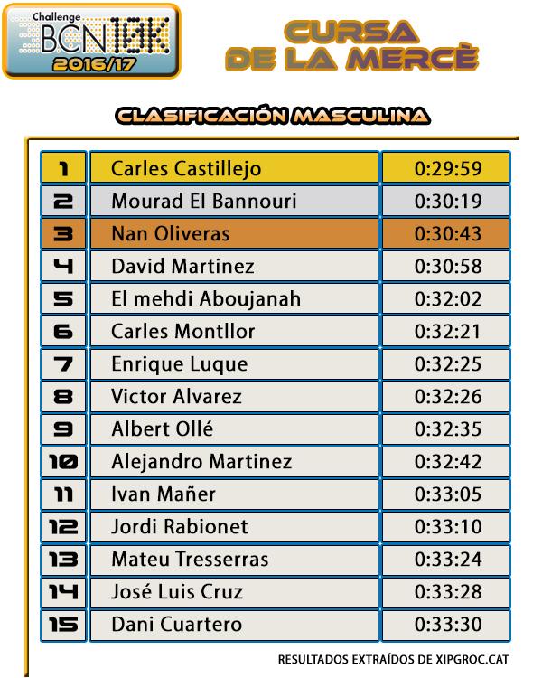 Cursa de la Mercè 2016 Clasificación Masculina
