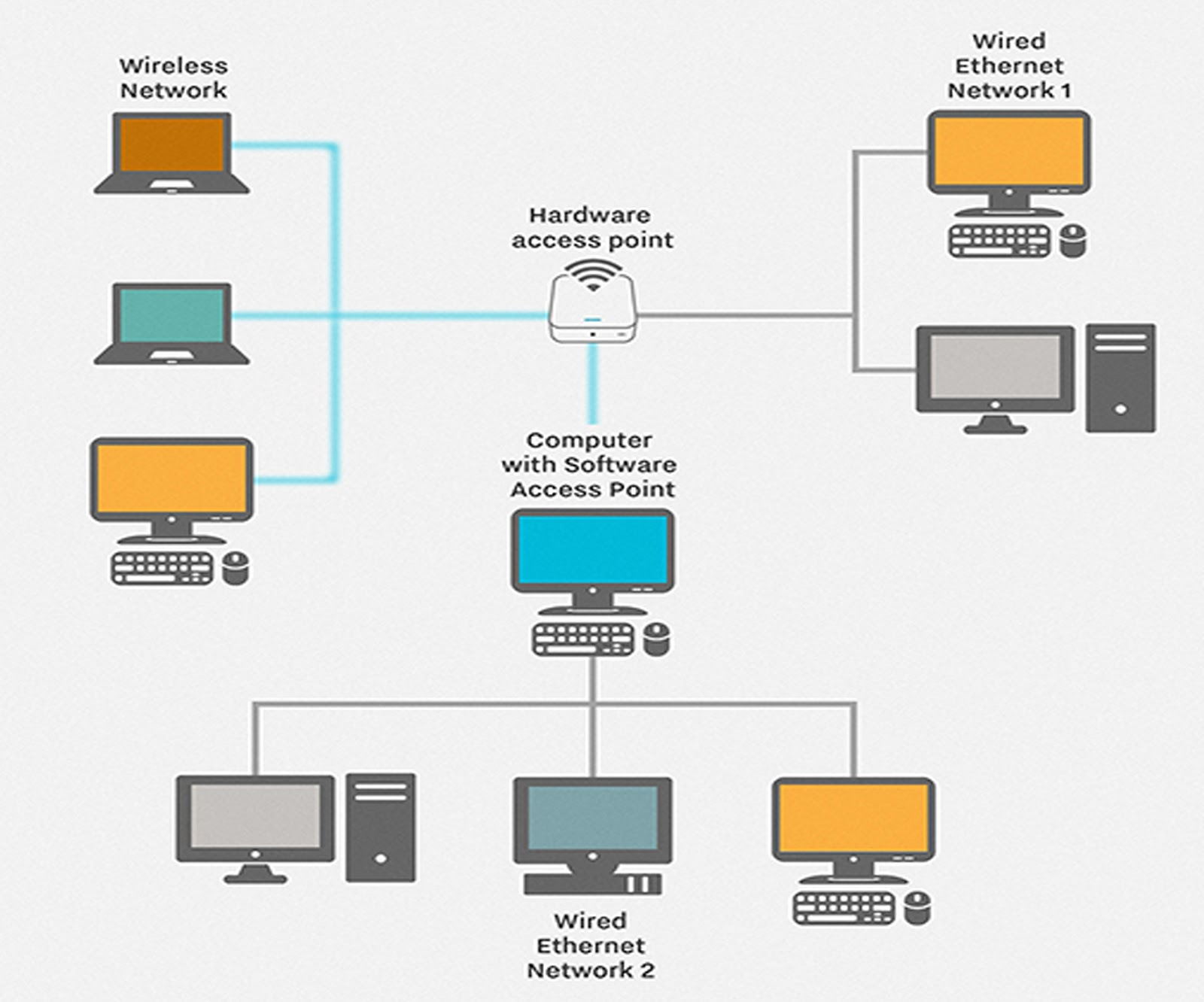 What are lans electricity components symbols process flow for Home lan architecture
