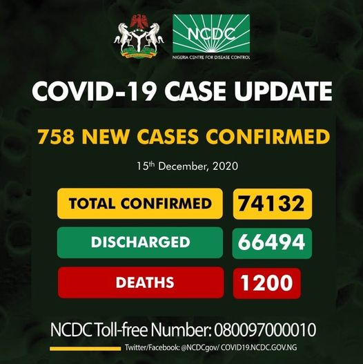 COVID-19 second wave ravages Nigeria: Death toll in Kwara rises to 31 as Nigeria records 758 new coronavirus cases