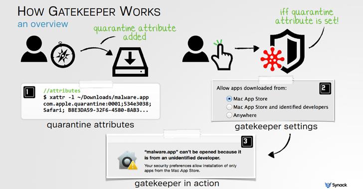 mac-os-x-gatekeeper-hack