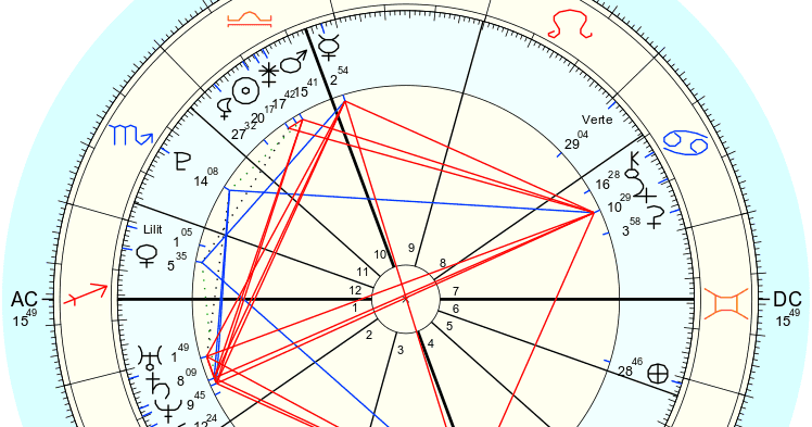 Alexandria Ocasio Cortez Astrology Chart